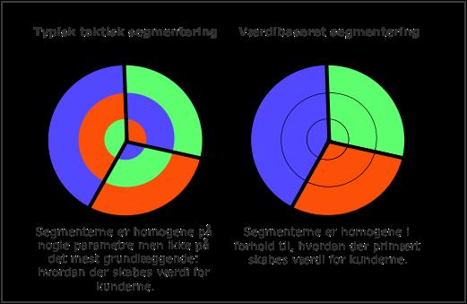 Segmentering – udgangspunktet for CRM og kundefokus