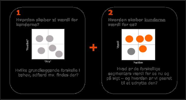 værdibaseret segmentering trin 1 og 2