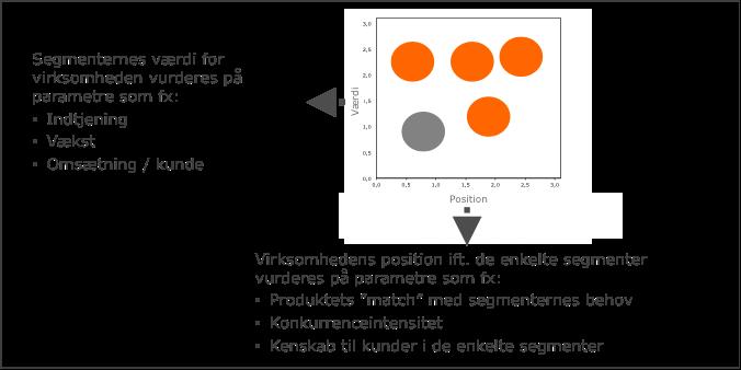 værdibaseret segmentering - resultatet