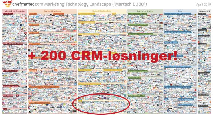 Marketing Technology Landscape - mere end 200 CRM-systemer